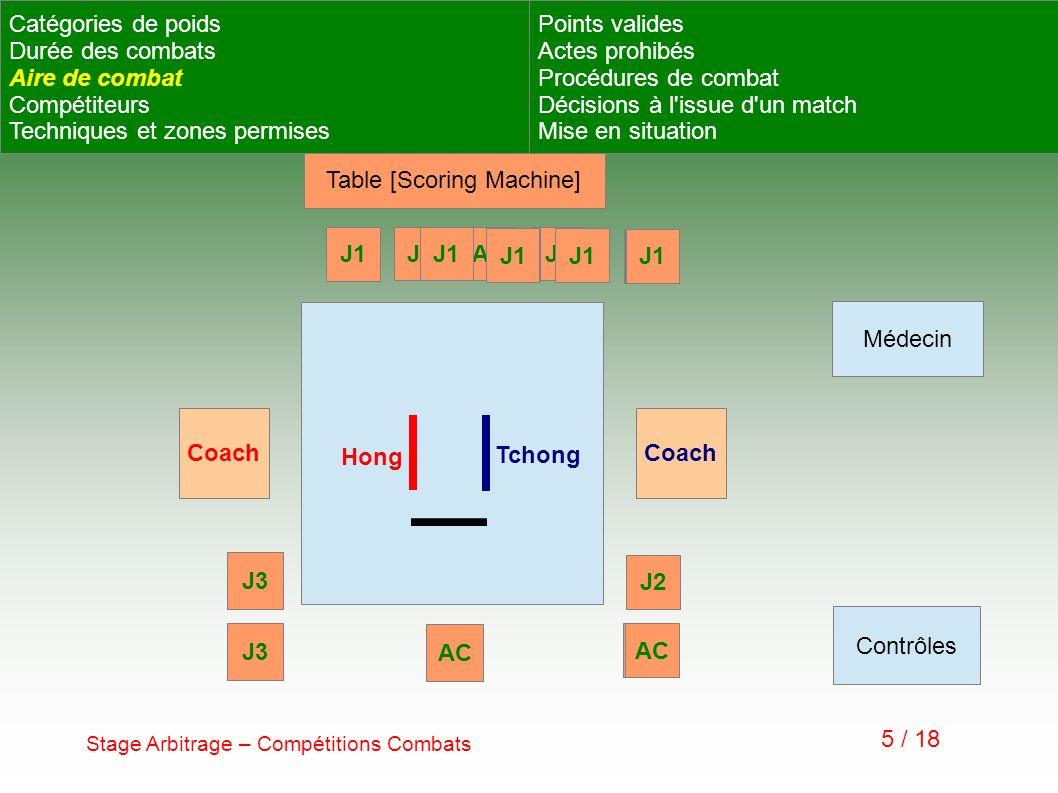 Table [Scoring Machine]